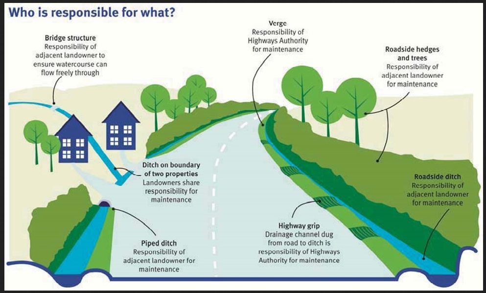 DEVON HIGHWAYS – DRAINAGE RESPONSIBILITIES